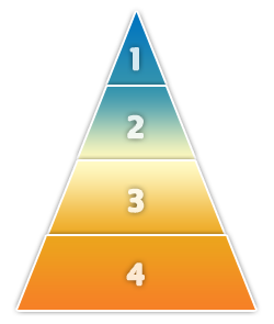 Graphic illustrating the four levels of web-based training development